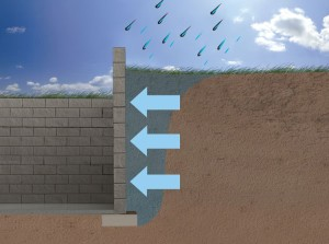 hydrostatic pressure on basement walls